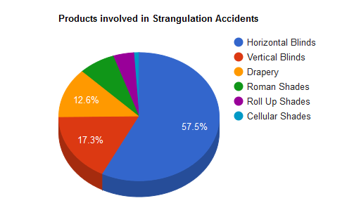 Products involved in Strangulation Accidents
