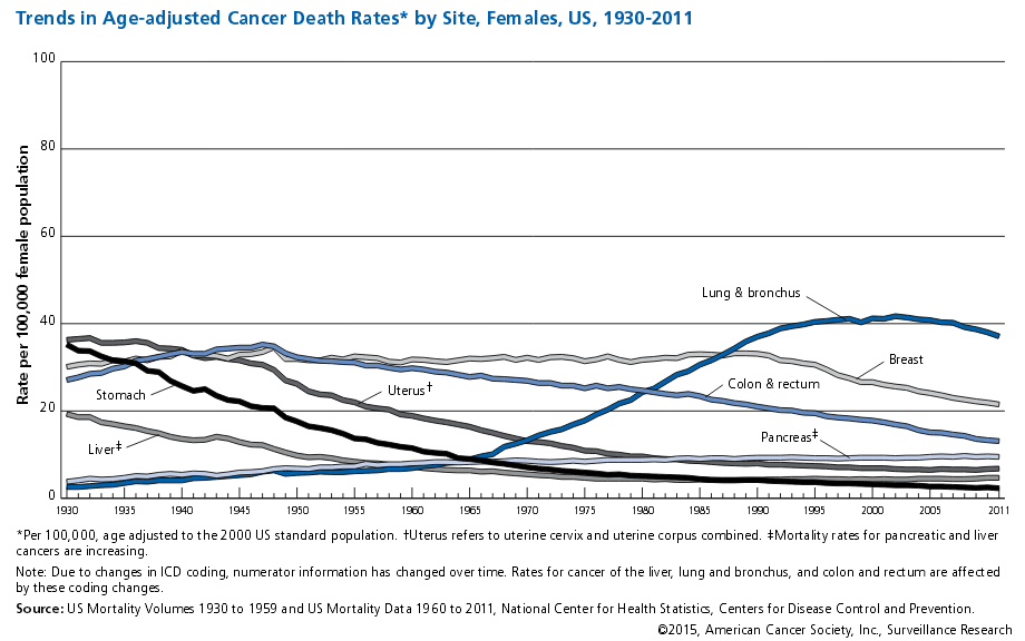 Female Cancer Trends
