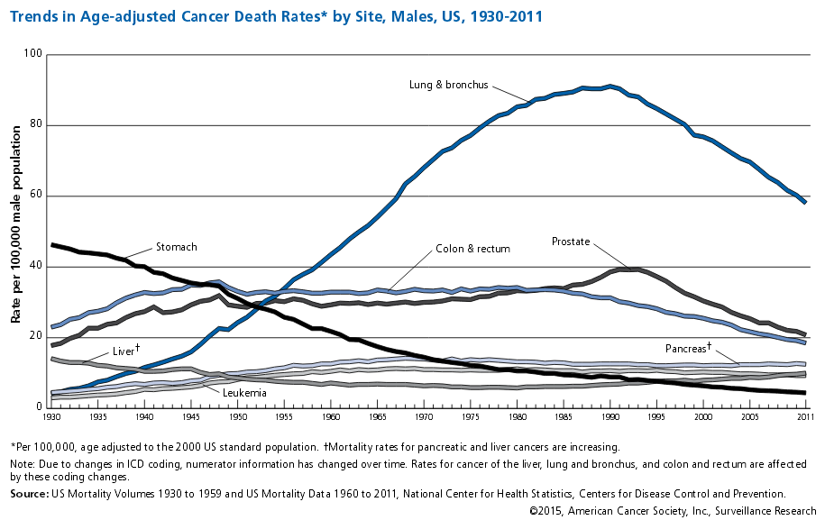 Male Cancer Trends